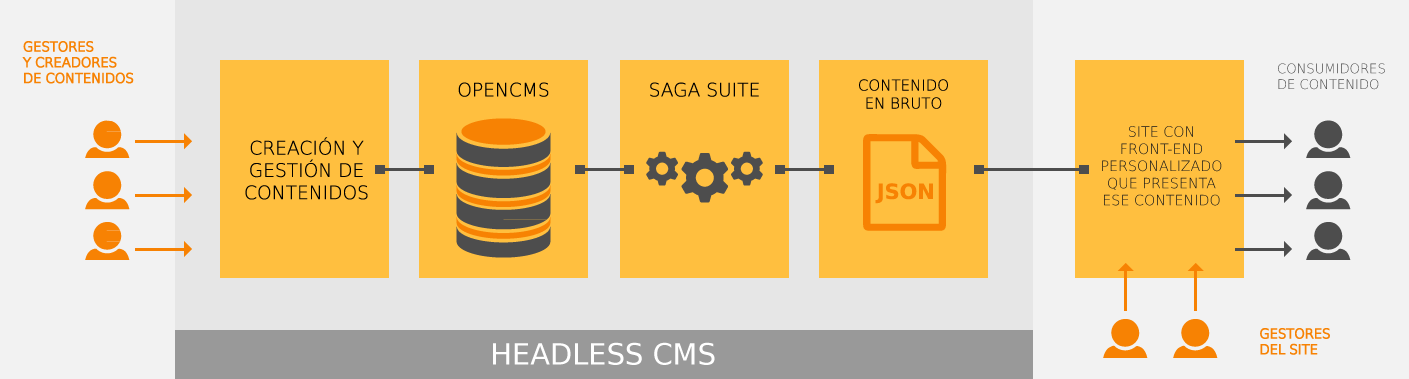 Diagrama de Headless Cms basado en Saga Suite